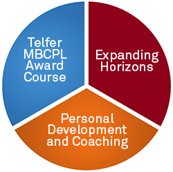Pie chart: Telfer MBCPL Award Course - Expanding Horizons - Personal Development and Coaching