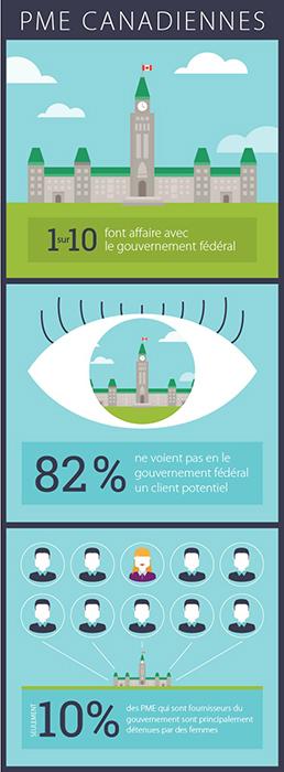 Infographique PME