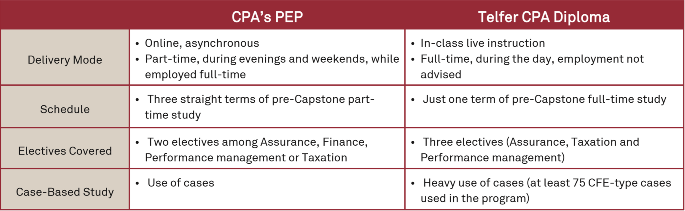 Graduate Diploma In Chartered Professional Accountancy Telfer